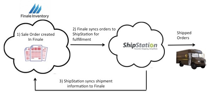 Configuring Finale to sync/send Finale sales orders to ShipStation