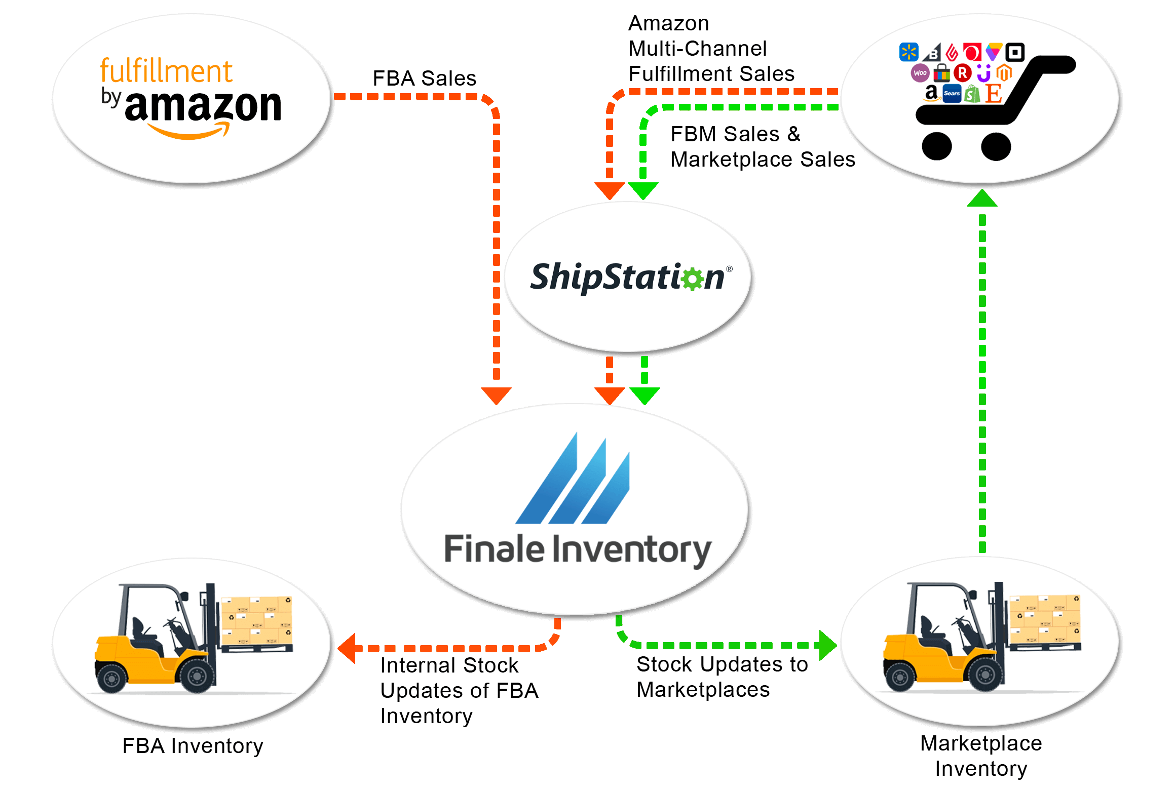 Amazon_FBA_ShipStation_Inventory_Flow_Chart.png